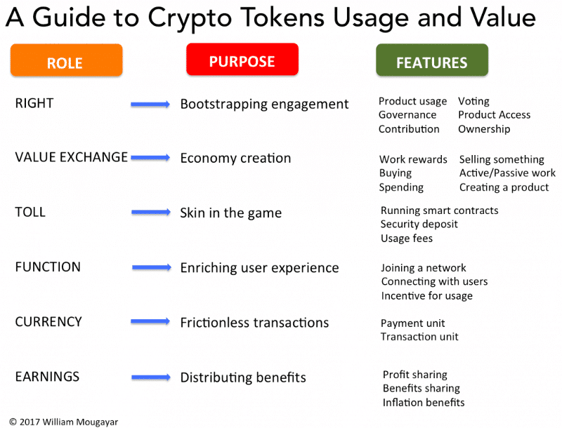 guide to crypto tokens usage and value