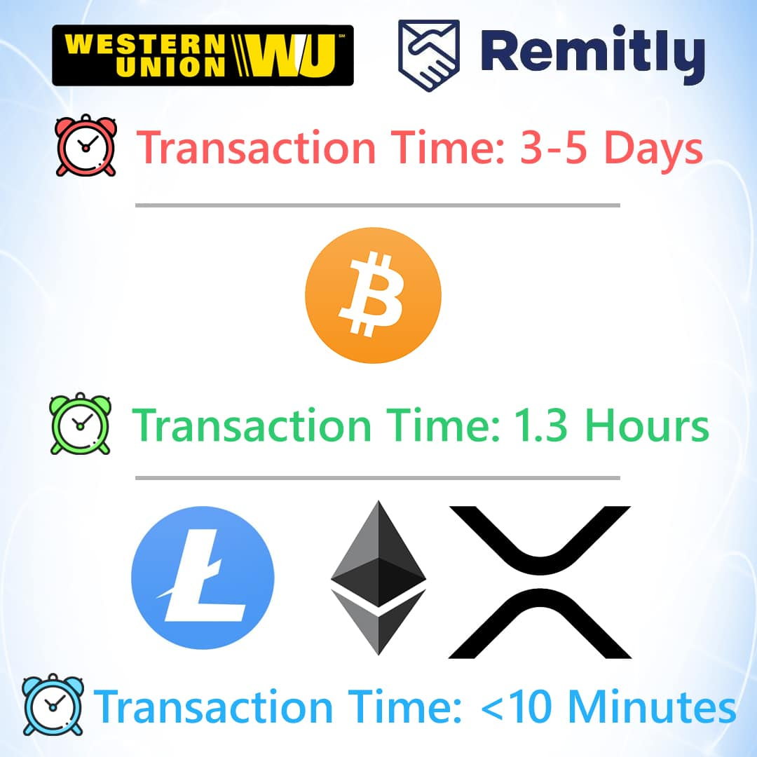 Transaction Time